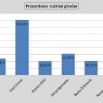 sondaz gluszyca procentowo