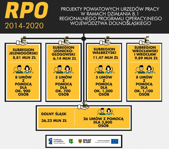 RPO PUP Wroclaw