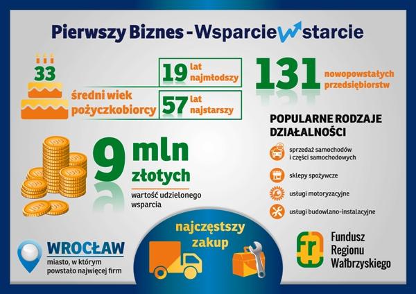 frw_infografika_pierwszy-biznes